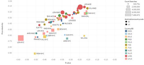 price elasticity air fares analysing the low cost haul opportunity skyscanner