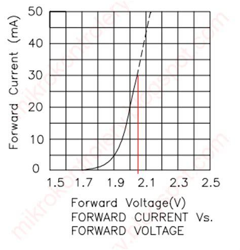 dioda led obliczanie rezystora mikrokontrolery jak zacząć zbi 243 r najczęściej udzielanych porad