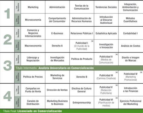 Mba Uvm Plan De Estudios by Materias Comercializaci 243 N Marketing Y Publicidad