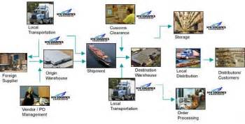 Cargo Management System Project Documentation Nyk Logistics Australia International Freight