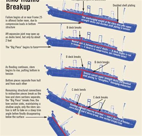 Titanic Sinking Theory by Grappling With A Titanic Mystery