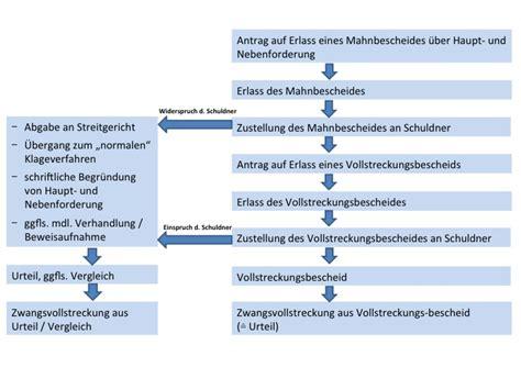 Mahnung Muster Gerichtliches Mahnverfahren Srk Anwaltskanzlei Und Notariat Hannover Magdeburg Celle