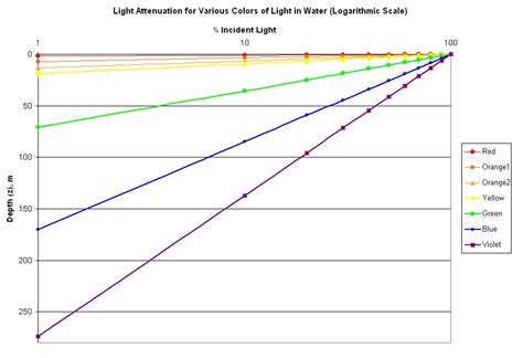Light Attenuation by Oceanography Light Attenuation For Various