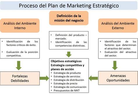 modelo de un plan de marketing estrategico marketing plan opci 243 n consultores blog de marketing