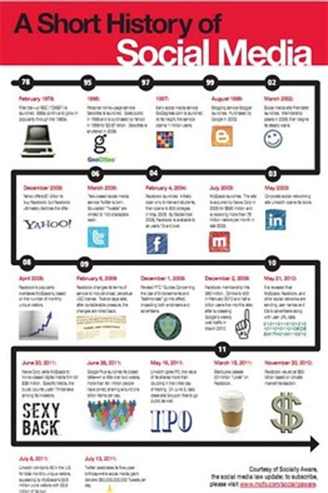 a graphic history friday graphic a history of social media