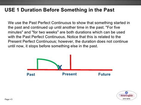 perfecting the past in past perfect continuous form
