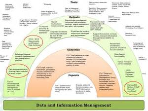 Information Management Plan Template by Data And Information Management Plan 2015 2016