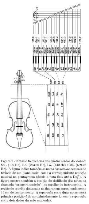 Notas naturais no espelho do violino   Partitura para