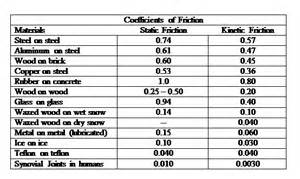 here is a table of values for some exle coefficients of