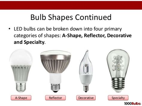 A Buyers Guide For Led Light Bulbs Led Light Bulb Guide