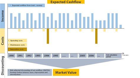 exle of cash flow timeline real estate valuation datapartner software