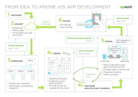 ios mobile developer a guide to ios app development