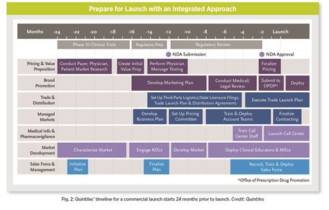 product launch plan anuvrat info