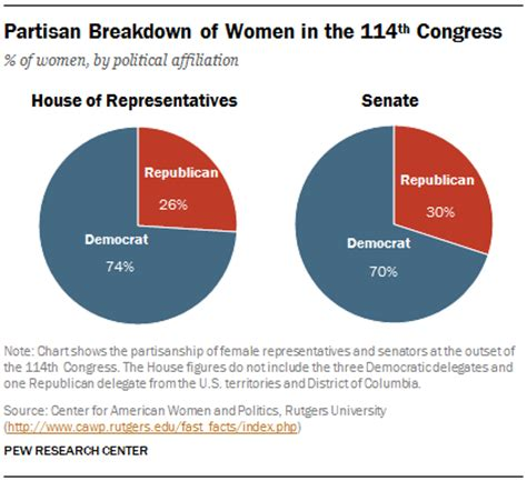 List Of House Of Representatives Members Elect 2015 In Leadership Pew Research Center
