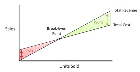 Cost Volume Profit Cvp Analysis Knowledge Grab Even Point Graph Template
