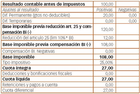 calcular el impuesto de sociedades 2015 calcular el impuesto de sociedades 2015