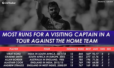 stats most runs for a visiting captain in a tour against