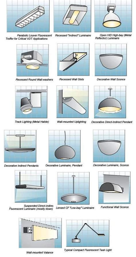 Indoor Lighting Fixtures Classifications Part Two