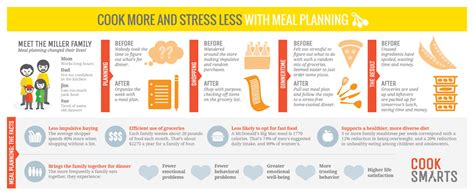 how to plan a dinner meal plan for savings cook smarts