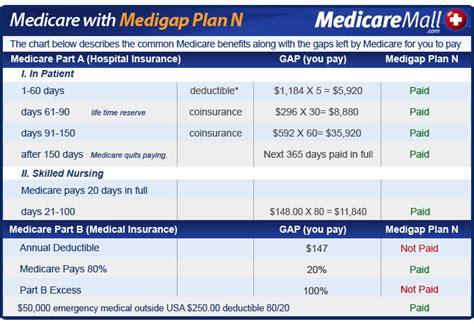 supplement plan n medigap plan n information provided by a medicare