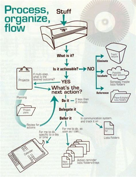 gtd workflow map pdf the world s catalog of ideas