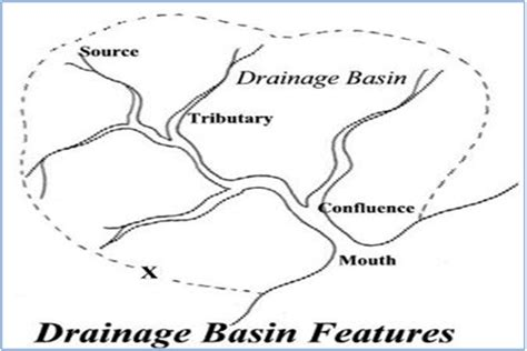 drainage basin system diagram define river tubezzz photos