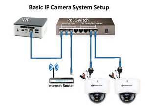 Interior Home Surveillance Cameras camere ip de supraveghere modele pentru interior si