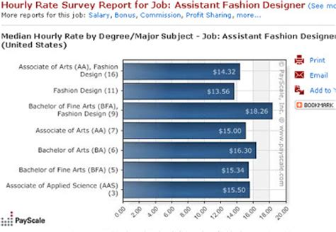 career as an assistant fashion designer your salary