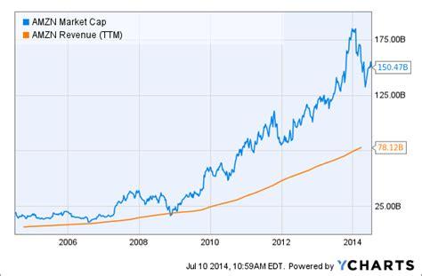 amazon market cap huh market beating value funds buy amazon