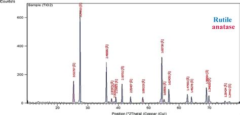 xrd pattern rutile tio2 xrd pattern of tio 2 nanoparticles both of rutile and