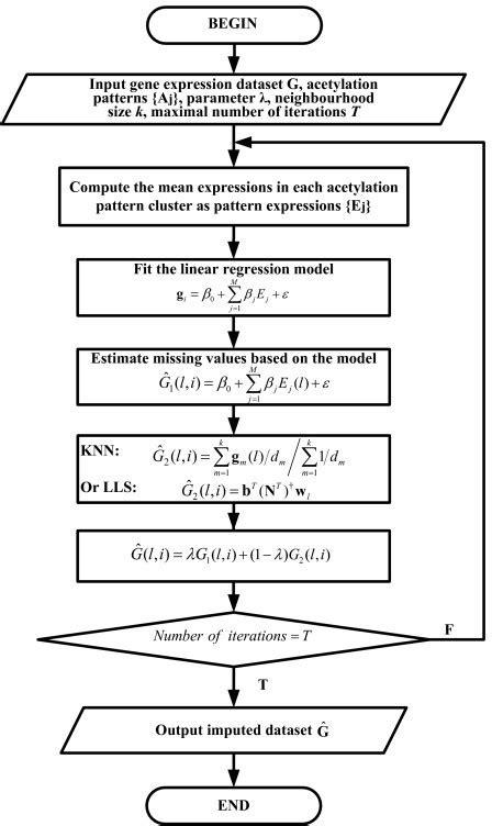 pattern recognition flowchart flowchart of the haiimpute method the haiimpute method