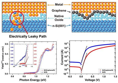 graphene diode engineering diodes with a graphene interlayer