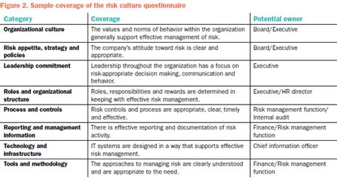 the need to build a strong risk culture is growing
