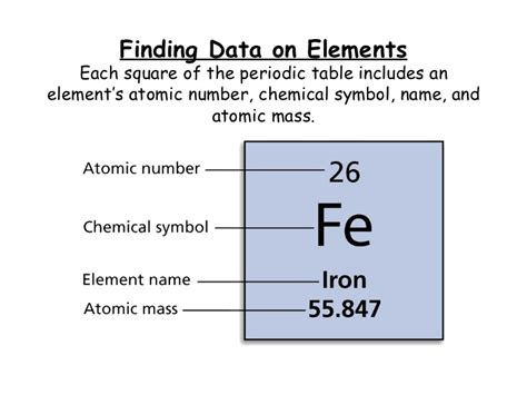 Periodic Table Element by The Periodic Table