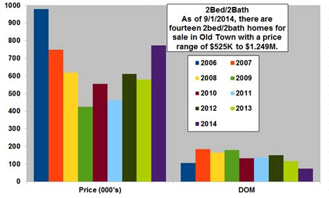 average cost of a 3 bedroom 2 bath home 2014 old town key west record sales continue unabated