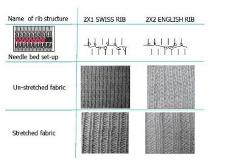 rib knit structure principles knitting technology knowledge