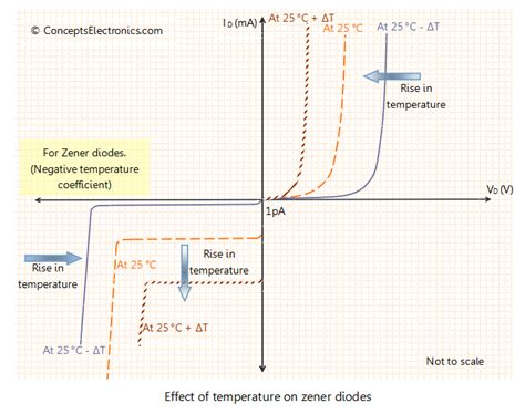 diode iv curve with temperature voltage why does temperature modify the characteristics of a diode electrical engineering