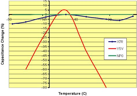 temperature coefficient of polypropylene capacitor temperature coefficient of polyester capacitor 28 images wpływ temperatury i napięcia na