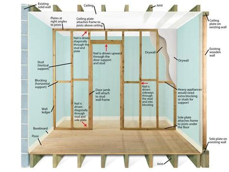 How To Build An Interior Wall With Door Image Result For How To Build A Interior Wall Diy Interior Walls Interiors And