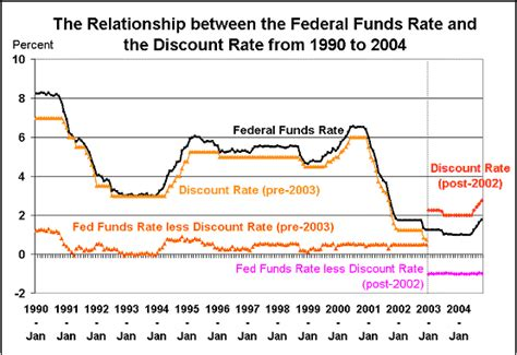 discount rates education i find definitions of the federal funds rate