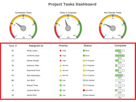 project status report dashboard template best photos of project dashboard template excel