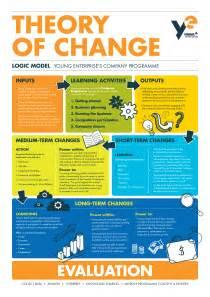 theory of change template media enterprise ni
