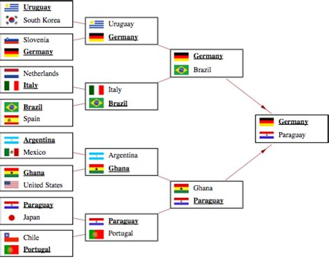 format date knockout jp s clog wolfram blog simulating the world cup