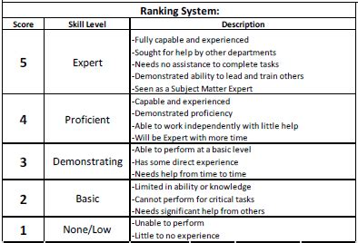 How To Create A Skills Matrix Free Downloadable Template Staff Ranking Template