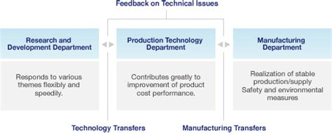 Types Of Production System Mba by Production System Research And Development Manac Incorporated