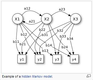 pattern recognition hidden markov model artificial intelligence the future