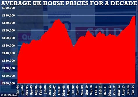 house prices fell by 0 2 last month the decline in