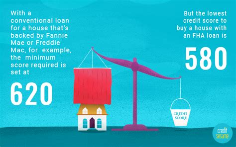lowest score to buy a house what credit score is needed to buy a house