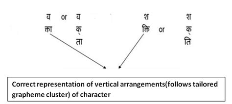 layout definition in hindi indic layout requirements