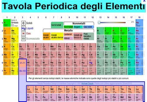 tavola periodia tavola periodica degli elementi thinglink